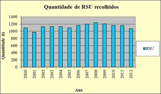 Quantidade de RSU recolhidos