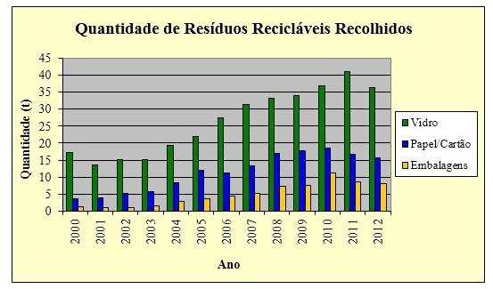 Quantidade de Resíduos Recicláveis Recolhidos